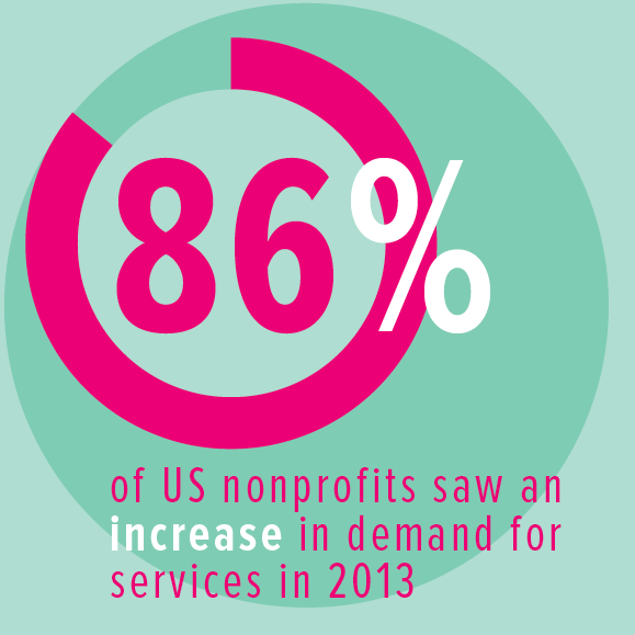 Nonprofit Finance Fund's 2013 Survey