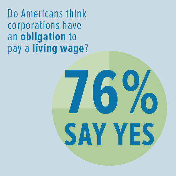 Americans Want a Living Wage
