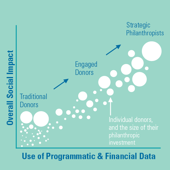 Creating a Culture of Data-Driven Philanthropy